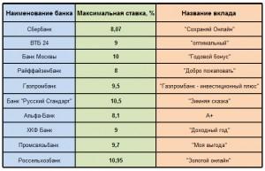 Как заработать на процентах в интернете как заработать в интернете 1000 рублей