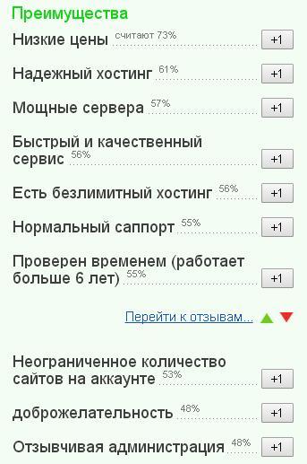 Provisov хостинг отзывы хостинг домен и ссл сертификат что это