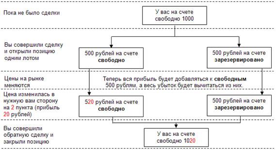 Схема прибыли на форекс статус онлайн на работе