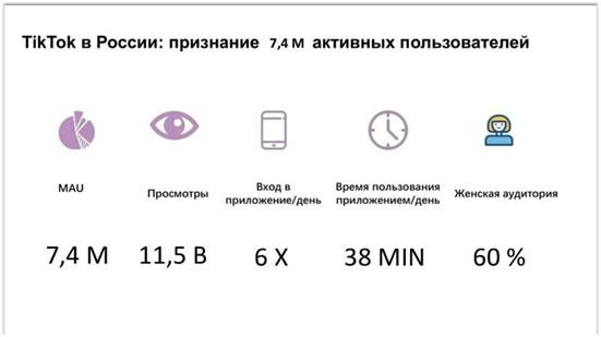 statistika-platformy-tik-tok-v-rossii