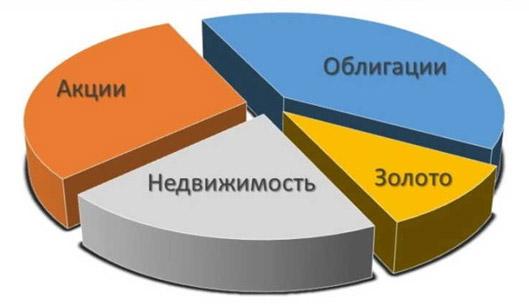 diagramma-investicionnyh-napravlenij