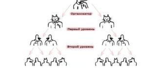 chto-takoe-finansovaja-piramida