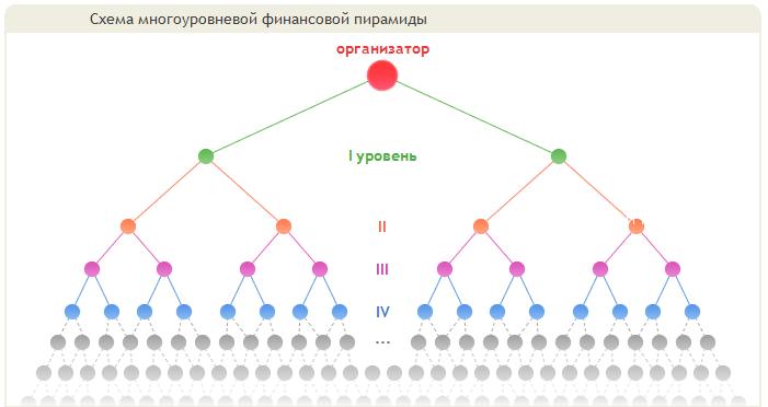 Схема многоуровневой финансовой пирамиды